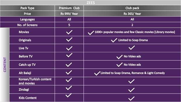 Zee5 club pack subscription